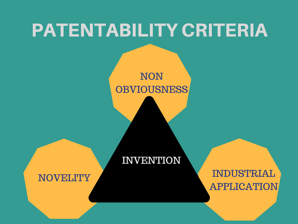 Procedure for grant of patents in India
